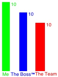 A bar chart containing My 10, The Boss's 10, and The Team's 10. My 10 is higher than the Boss's which is higher than the team's.